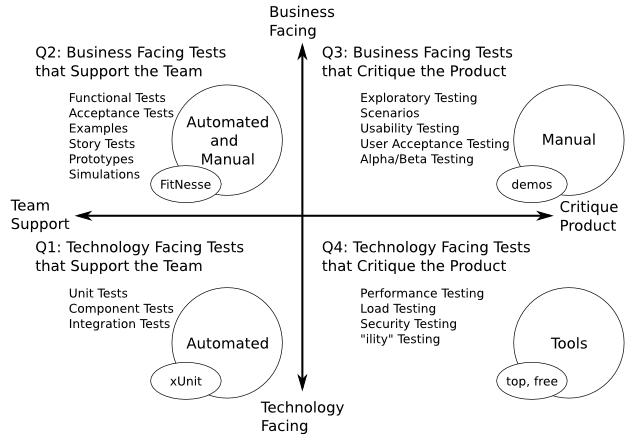 http://www.pererikstrandberg.se/blog/agile-testing-quadrants.png