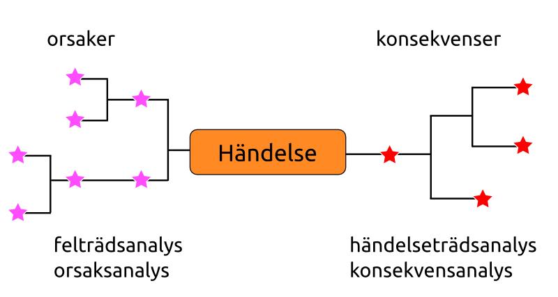 http://www.pererikstrandberg.se/blog/orsaker-konsekvenser.png