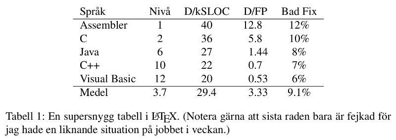 http://www.pererikstrandberg.se/blog/templates/latex-och-tabeller.png