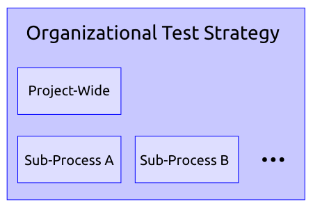 http://www.pererikstrandberg.se/blog/test-documentation-strategy.png